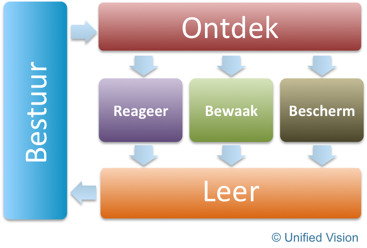 Lean Security procesmodel
